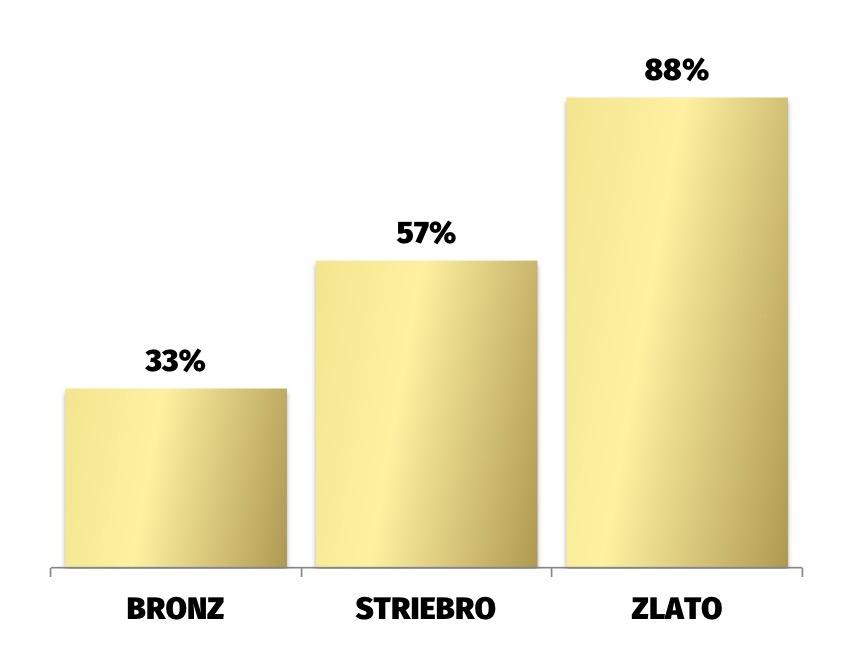Prináša slovenská reklamná kreativita ozajstné výsledky  Pozrel som ... efa25e162cd